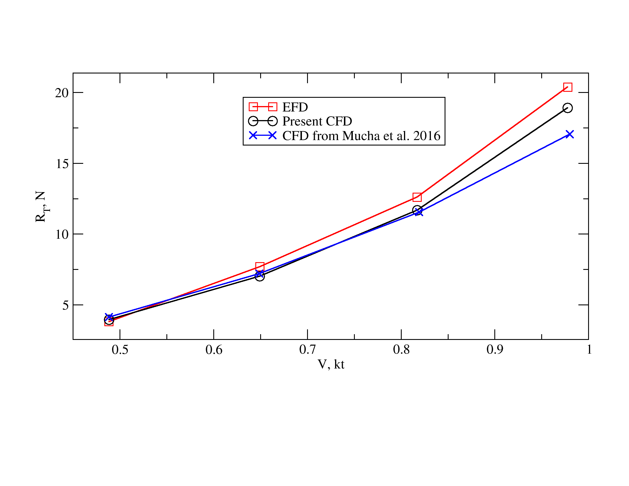 Comparison of ship resistance in shallow water between the experiment and CFD